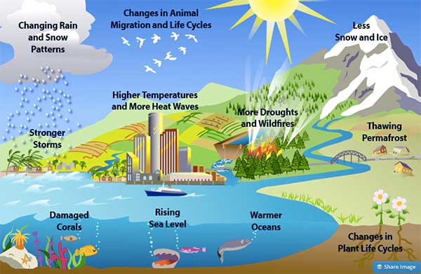 10 other climate effects EP
